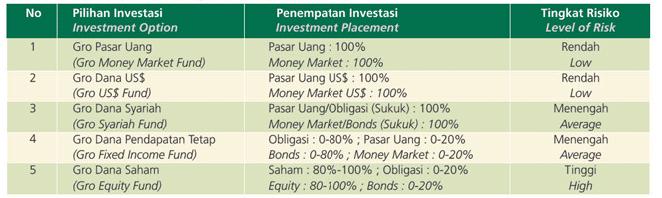 Dplk Dana Pensiun Lembaga Keuangan